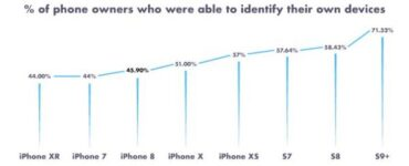Encuesta sobre iPhone 5G