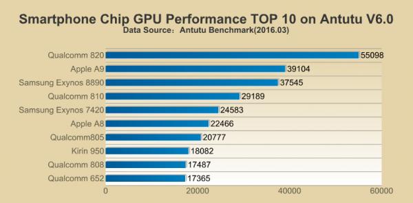 La CPU Snapdragon 820 tiene un mejor rendimiento que A9